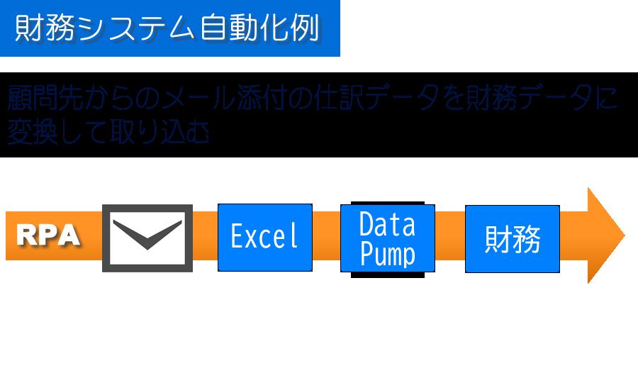 顧問先からのメール添付の仕訳データを財務データに変換して取り込む