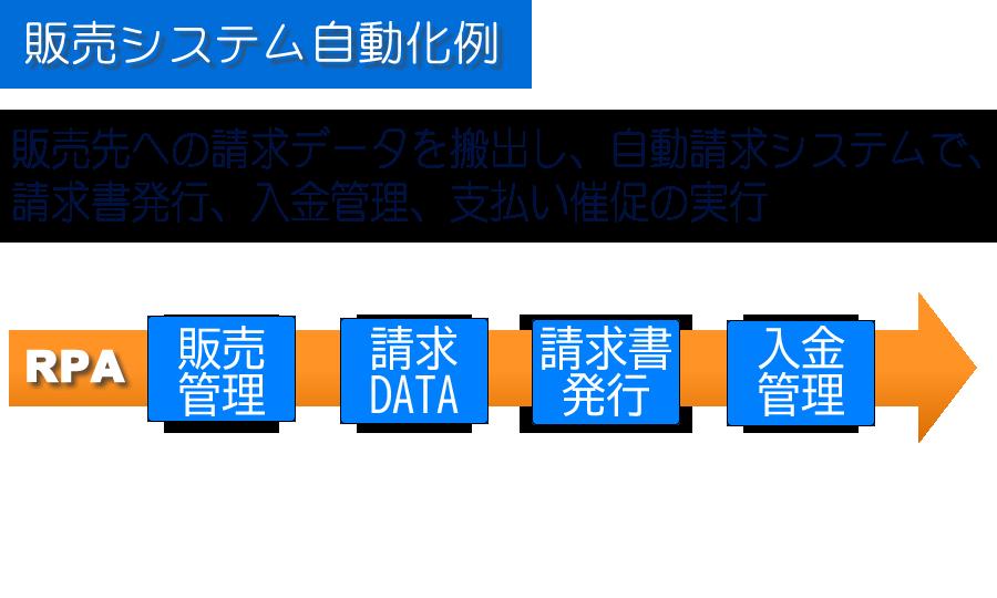 販売先への請求データを搬入し、自動請求システムで請求書発行、入金管理、支払い催促の実行